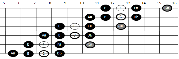 Example pattern for playing the enigmatic scale on guitar (pattern three)
