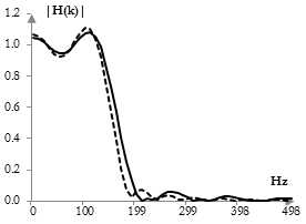Plot of the magnitude response of the filter after five iterations