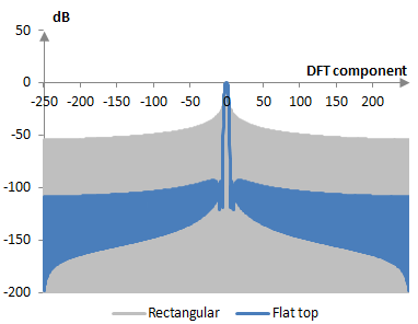 Discrete Fourier transform of the flat top window