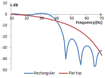 Magnitude response of a low pass filter with and without the flat top window