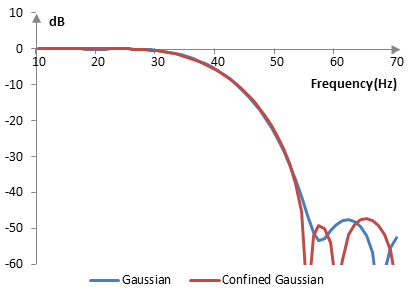 Magnitude responses of the Gaussian window and the confined Gaussian window