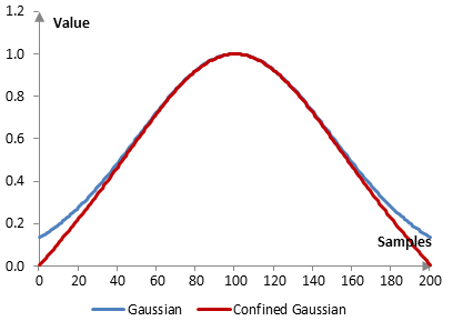 A comparison of the Gaussian window and the confined Gaussian window