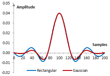 Impulse response of a low pass filter with and without the Gaussian window