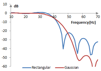 Magnitude response of a low pass filter with and without the Gaussian window