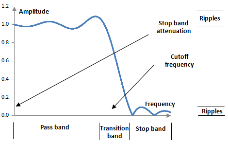 Magnitude response of a typical digital low pass filter