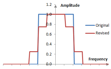 Desired magnitude response with smoother discontinuity