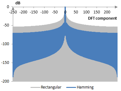 Discrete Fourier transform of the Hamming window