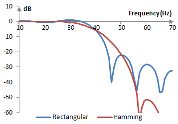 Magnitude response of a low pass filter with and without the Hamming window