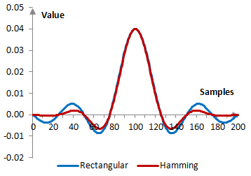 Impulse response of a low pass filter with and without the Hamming window