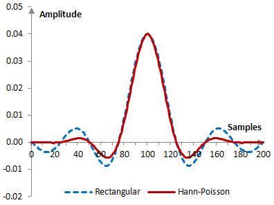 Impulse response of a low pass filter with and without the Hann-Poisson window