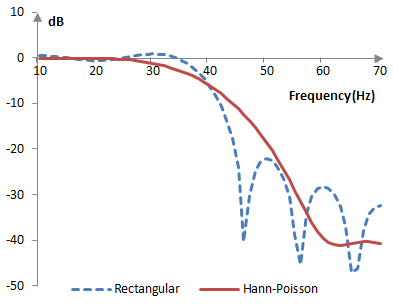Magnitude response of a low pass filter with and without the Hann-Poisson window