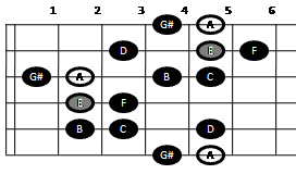 Harmonic minor scale on guitar (pattern one)