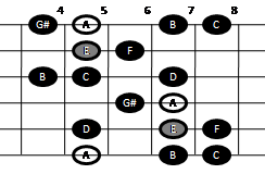 Harmonic minor scale on guitar (pattern two)
