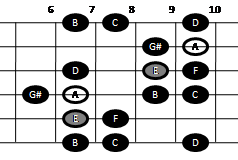 Harmonic minor scale on guitar (pattern four)