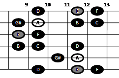Harmonic minor scale on guitar (pattern five)