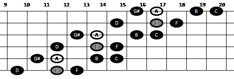 Harmonic minor scale on guitar (pattern seven)