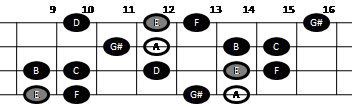 Harmonic minor scale on mandolin (pattern five)