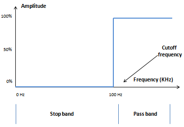 Magnitude response of an ideal high pass filter
