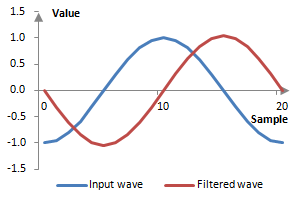 Example impact of the Hilbert transform