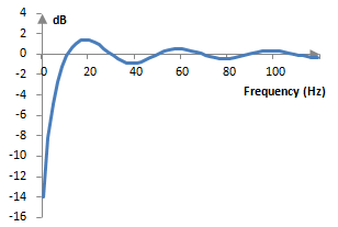 Magnitude response of the Hilbert transform