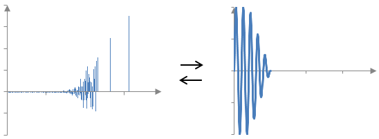 Convolution of a reverb impulse response and a sound