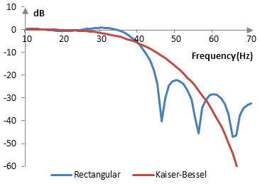 Magnitude response of a low pass filter with and without the Kaiser-Bessel window