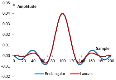 Impulse response of a low pass filter with and without the Lanczos window