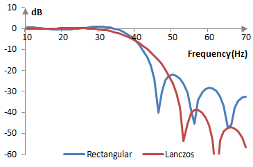 Magnitude response of a low pass filter with and without the Lanczos window