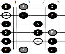 Example pattern for playing the Locrian scale on guitar (pattern one)