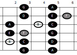 Example pattern for playing the Locrian scale on guitar (pattern two)