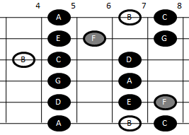 Example pattern for playing the Locrian scale on guitar (pattern three)