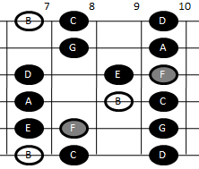 Example pattern for playing the Locrian scale on guitar (pattern four)