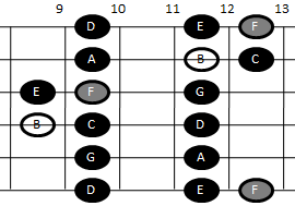 Example pattern for playing the Locrian scale on guitar (pattern five)