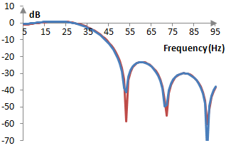 Magnitude response of two forms of the low pass filter