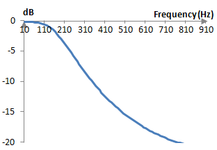 Magnitude response of a second order impulse invariant low pass filter of the Butterworth prototype