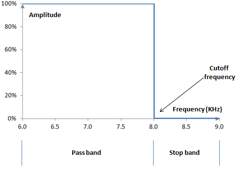 Magnitude response of an ideal low pass filter