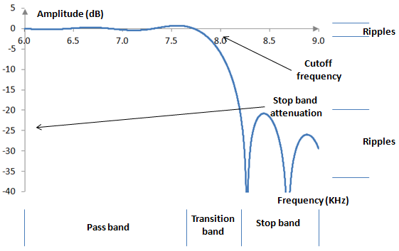 Magnitude response of an ideal low pass filter in decibels