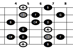 Example pattern for playing the major-minor scale on guitar (pattern two)