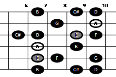 Example pattern for playing the major-minor scale on guitar (pattern three)