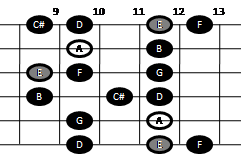 Example pattern for playing the major-minor scale on guitar (pattern four)