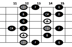 Example pattern for playing the major-minor scale on guitar (pattern five)