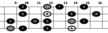 Example pattern for playing the major-minor scale on mandolin (pattern five)