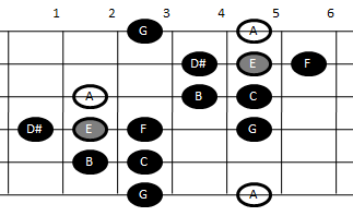 Minor gypsy scale on guitar | RecordingBlogs