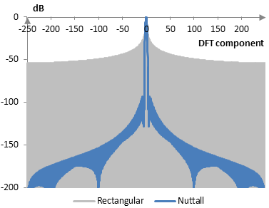 Discrete Fourier transform of the Nuttall window