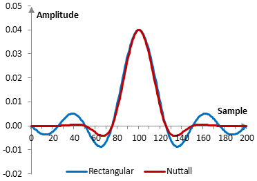Impulse response of a low pass filter with and without the Nuttall window