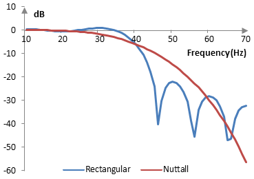 Magnitude response of a low pass filter with and without the Nuttall window