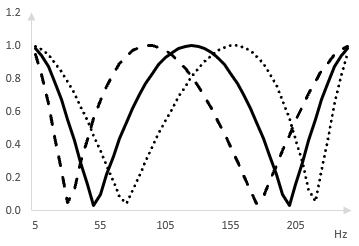 Magnitude response in a phaser with four all pass filters after the oscillation