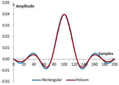 Impulse response of a low pass filter with and without the Poisson window