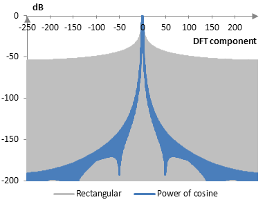 Discrete Fourier transform of the power of cosine window