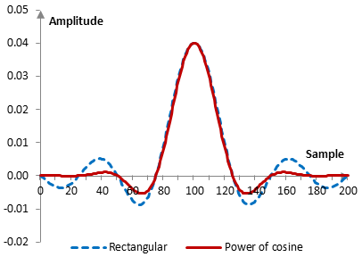 Impulse response of a low pass filter with and without the power of cosine window